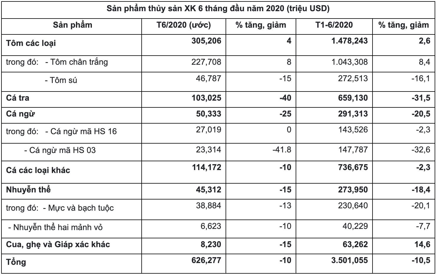 Xuất khẩu thủy sản tháng 6 tiếp tục giảm 10% - Ảnh 1.