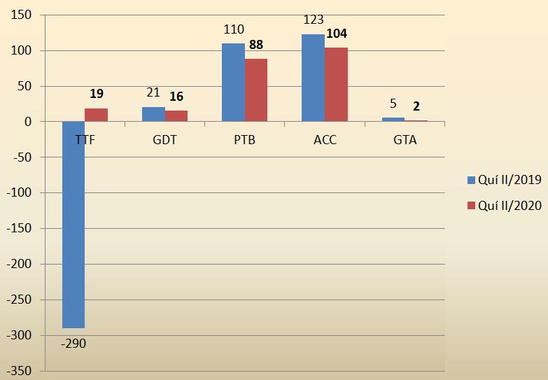 Xuất khẩu vẫn tăng trưởng khả quan, doanh nghiệp gỗ đang sống tốt giữa đại dịch? - Ảnh 2.