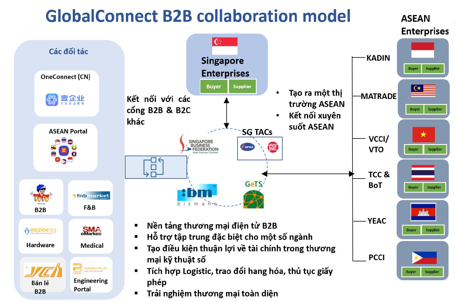 Các doanh nghiệp trong khối ASEAN sẽ kết nối với nhau qua nền tảng GlobalConnect B2B - Ảnh 2.